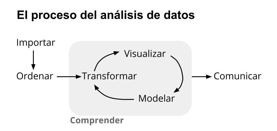 etapas en la aplicación de ciencia de datos